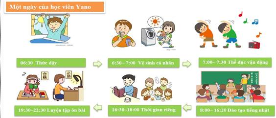 Tiêu chí đào tạo của Yano